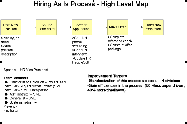 high level recruiting map - Level 4 Process Map
