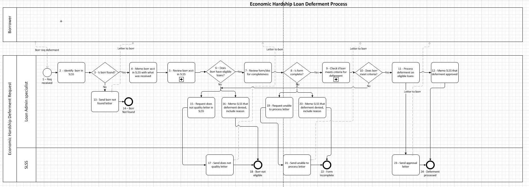 Don't Stop with Diagramming the Current Process - Analyze ...