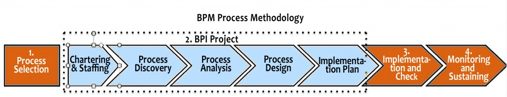 BPM:BPI Methodology-Color-orange-blue