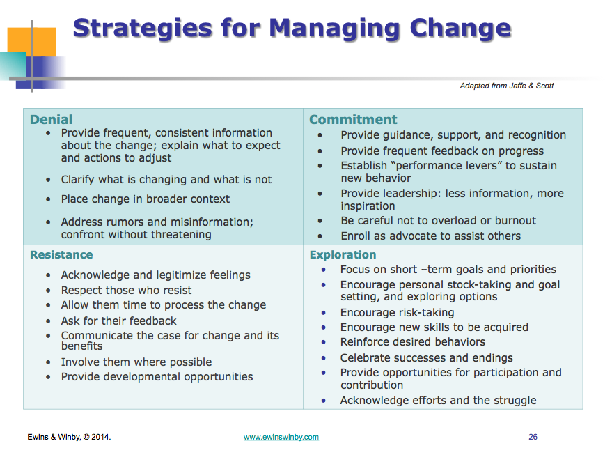 Strategies for Managing Change Corporate Anna E. AM